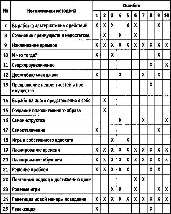 10 Распространенных финансовых ошибок, которые совершают люди в россии
