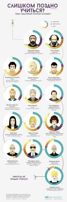 6 Причин не инвестировать в стартап