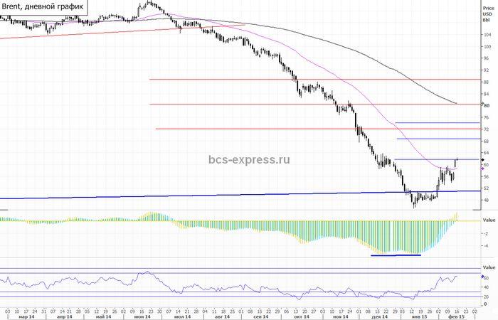 Американская нефть падает на растущем числе буровых установок