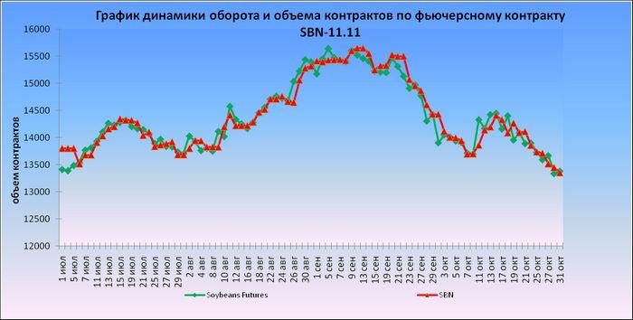 Американская пшеница продолжает снижаться перед отчетом usda