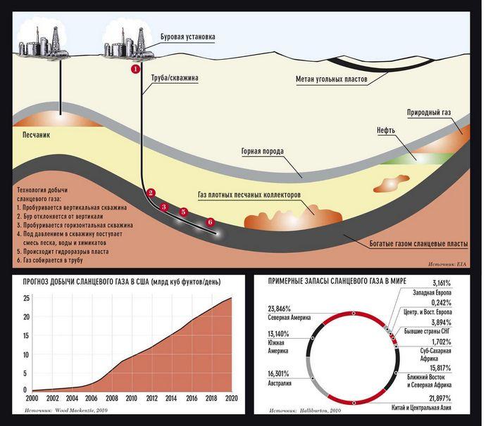 Американские компании начали поставлять природный газ на ближний восток