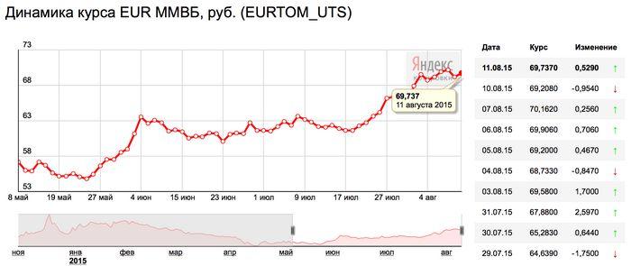 курс евро в банках белгорода на сегодня сбербанк через