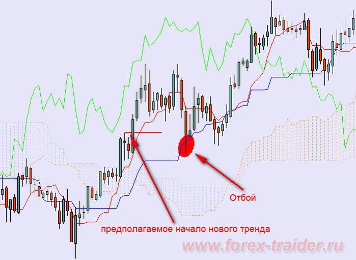 Андрей терехов - индикатор ишимоку, как основа торговой системы