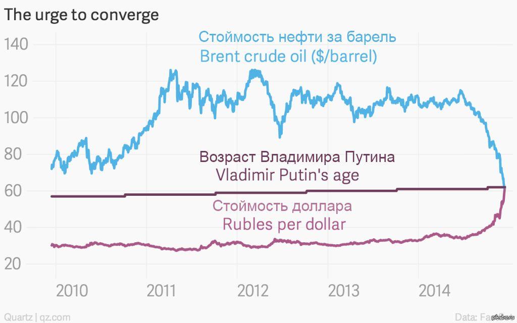 Банкиры предсказали укрепление рубля к концу года