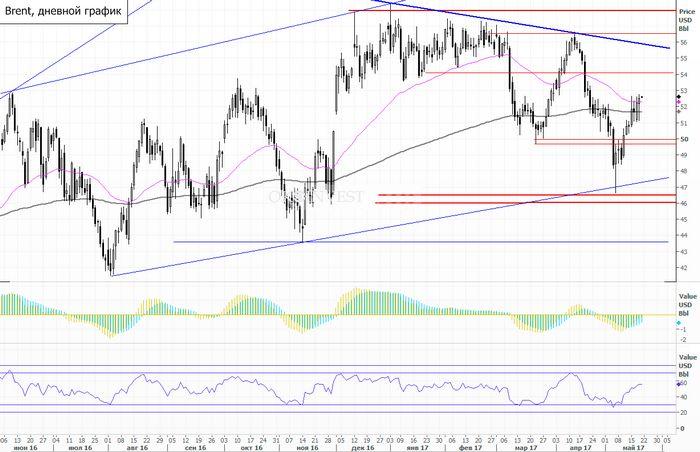 Brent и wti упали, инвесторы сохраняют осторожность