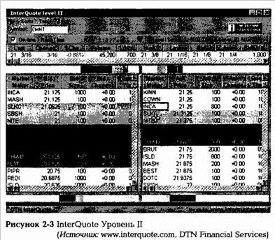 Брокерская контора — акции