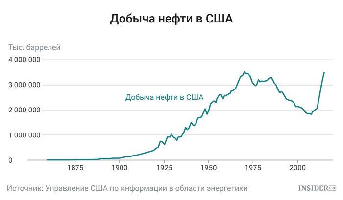 Будет ли расти цена на нефть: три варианта
