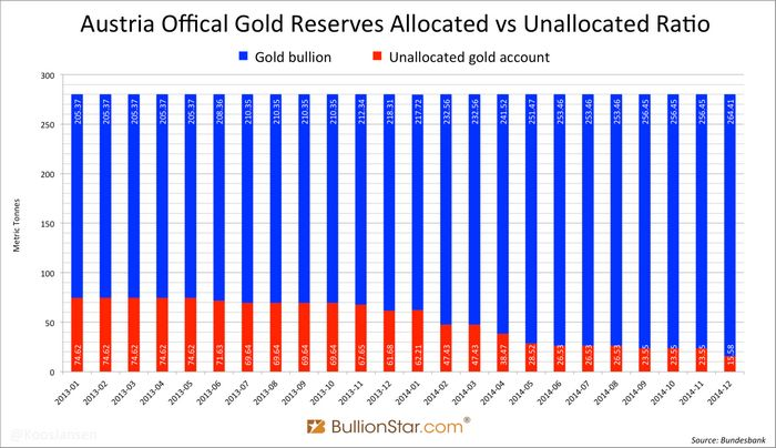 Бундесбанк впервые представил отчет о том, где хранится немецкое золото
