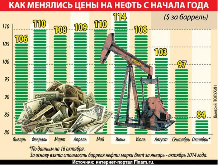 Цена на нефть падает в связи с ситуацией в ливии
