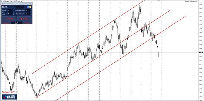 Цена на нефть падает все еще под давлением комментариев йеллен