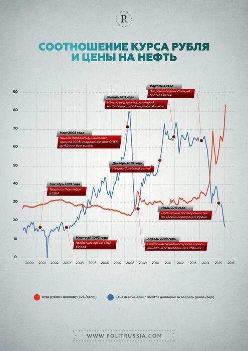 Цена на нефть поднялась на фоне восстановления мировой экономики