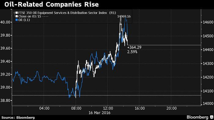 Цена на нефть продолжила спад после повышения процентной ставки китаем