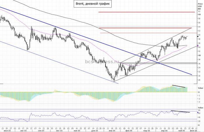 Цена на нефть растёт накануне выхода данных о запасах сша