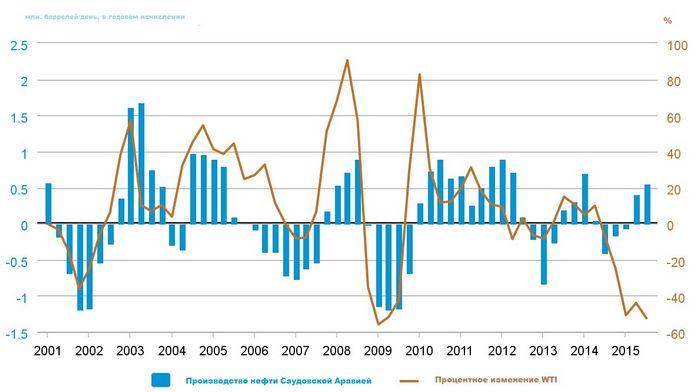Цена на нефть снизилась в ожидании экономических показателей сша