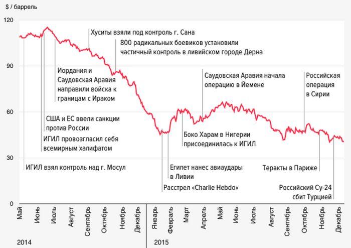 Цена на нефть стабильна, в центре внимания остаётся ближний восток