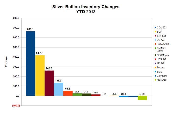 Цена на серебро подскочила на 1% накануне объявления fomc