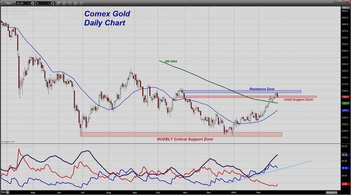 Цена на золото держится выше usd1400 в ожидании новых стимулов от фрс