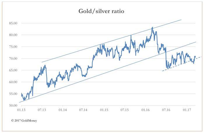 Цена на золото и серебро падает в ожидании экономических отчетов сша
