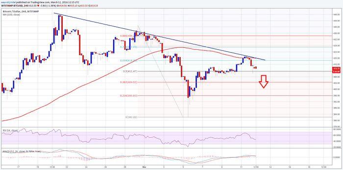 Цена на золото и серебро снизилась в ожидании заявления фрс