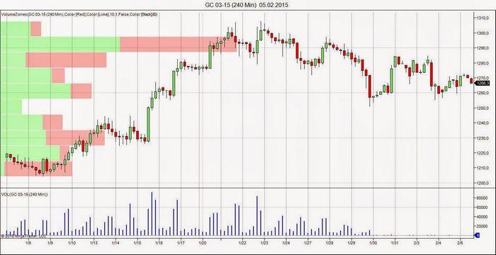 Цена на золото около 3-недельного максимума, протоколы фрс поддерживают