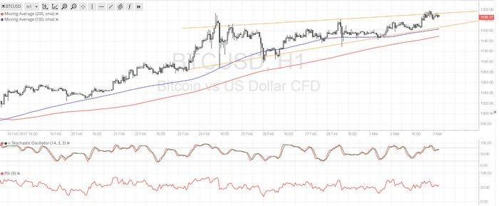 Цена на золото опустилась, но остаётся около 3-недельного максимума