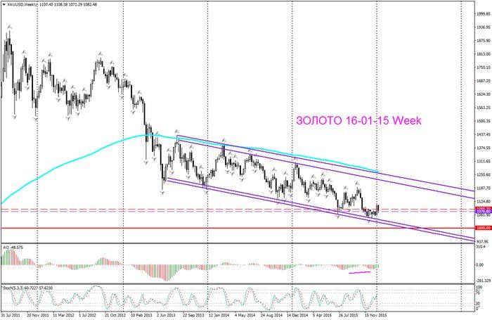 Цена на золото остается около недельного максимума
