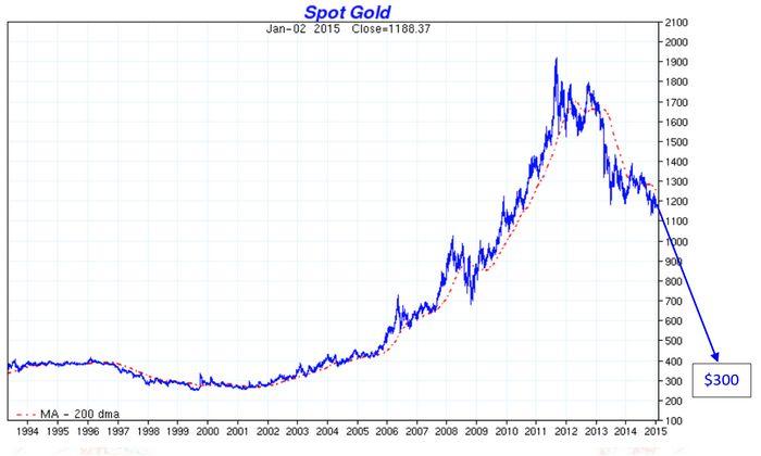 Цена на золото падает в связи с растущим долларом