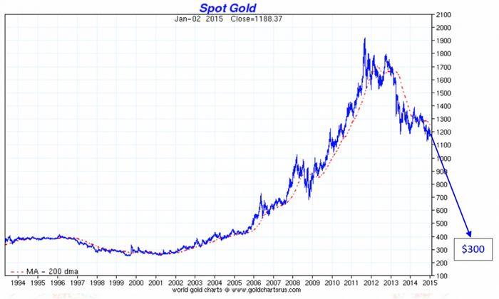 Цена на золото падает вторую сессию подряд в ожидании выступления йеллен