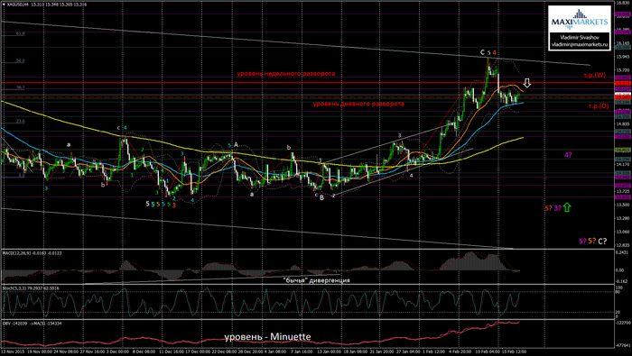 Цена на золото почти без изменений накануне заседания фрс