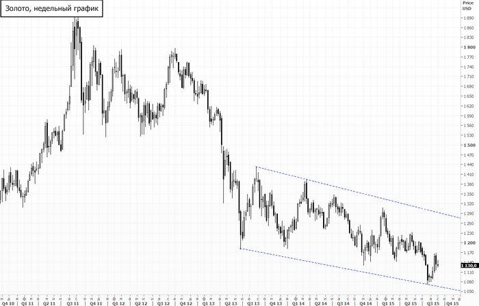 Цена на золото поднимается на фоне глобального роста инфляции