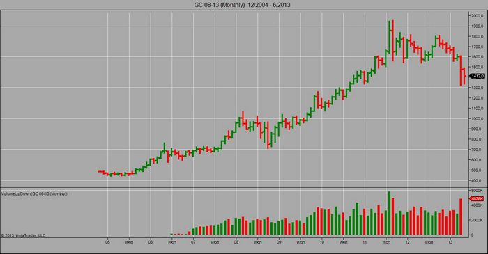 Цена на золото подскочила на опасениях по поводу экономики сша