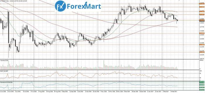 Цена на золото понизилась после публикации протоколов фрс