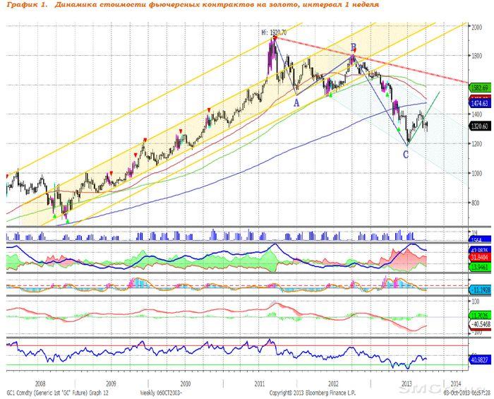 Цена на золото растёт на опасениях по поводу лимита госдолга сша