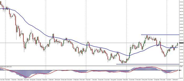 Цена на золото снижается до 2-недельного минимума