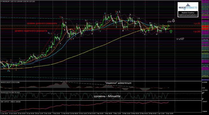 Цена на золото стабилизировалась на фоне ослабления доллара
