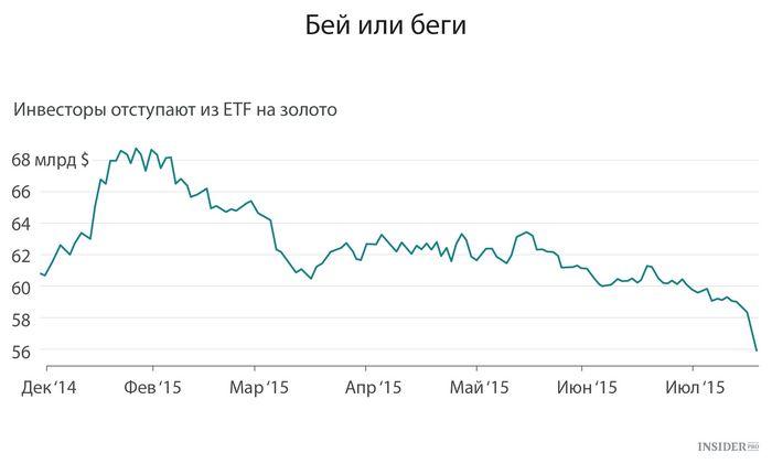 Цена на золото упала до самого низкого уровня с июля