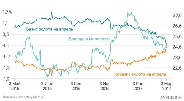 Цена на золото упала из-за растущего доллара сша