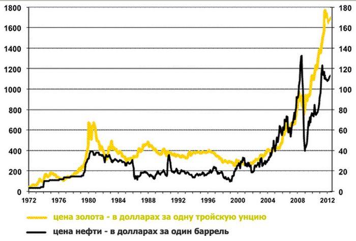 Цена на золото упала на фоне ситуации в японии и на ближнем востоке