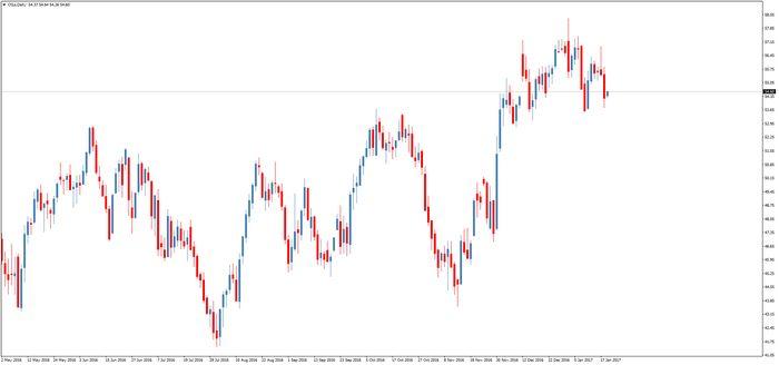 Цена на золото выросла на фоне ослабления доллара после заявления драги