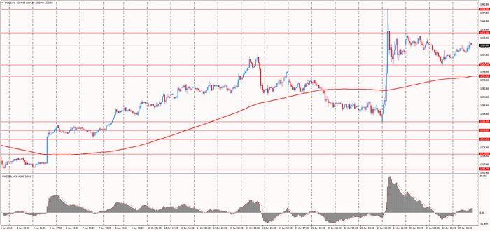 Цена на золото выросла после заявления фрс