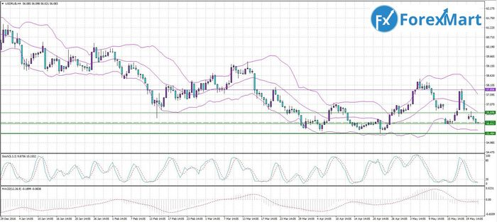 Цена золота растёт на фоне ослабления доллара перед заседанием ецб