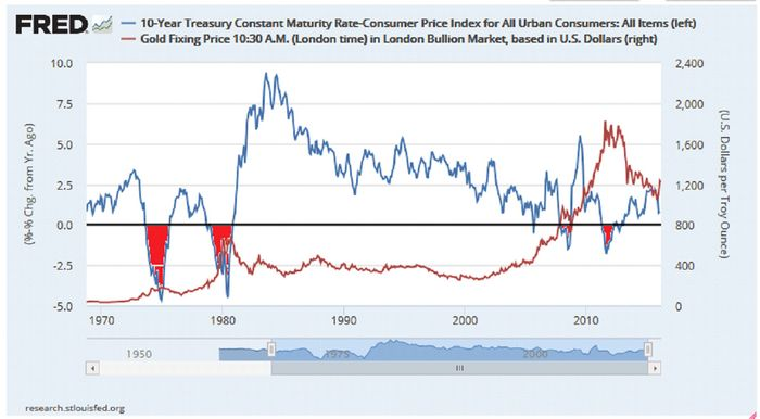 Цена золота снижается из-за неопределенности по поводу фрс