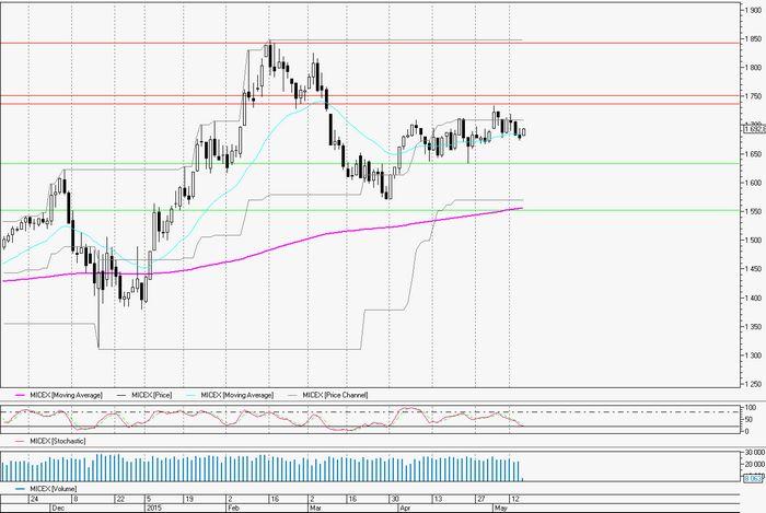 Цена золота снижается на фоне роста доллара и фондовых рынков