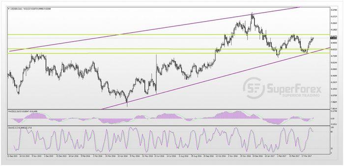 Цена золота стабильна на фоне снижения ожиданий роста ставки фрс
