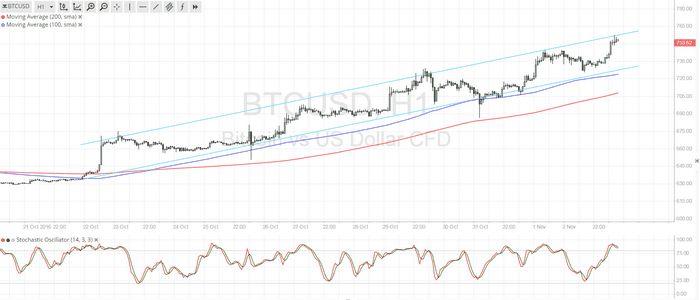 Цена золота стабильна в ожидании результатов выборов в сша