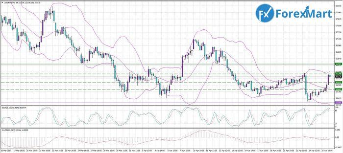 Цена золота уверенно растет на слабых данных по инфляции в сша
