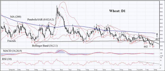 Цены на американские пшеницу и кукурузу падают после роста во вторник