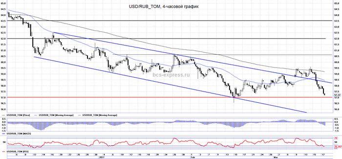Цены на brent снизятся за неделю за счет укрепления доллара