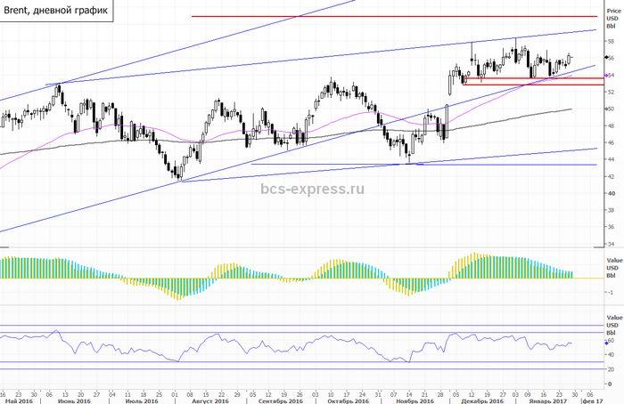 Цены на нефть brent снижаются, котировки wti растут