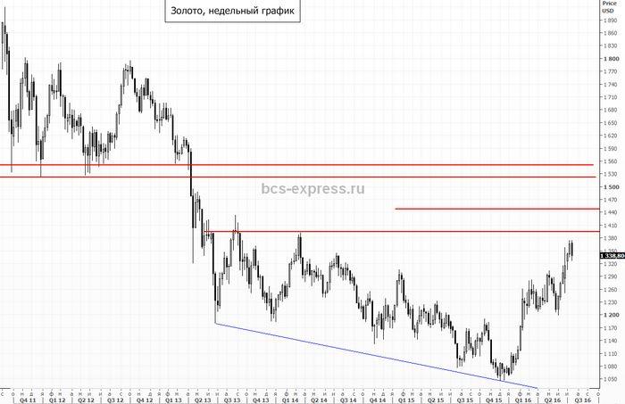 Цены на нефть корректируются после роста накануне